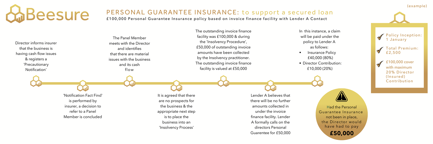 An Infographic of Beesure's Personal Guarantee Insurance